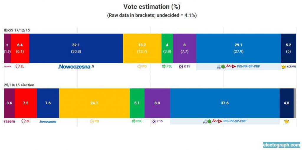 Poland-Dec-poll